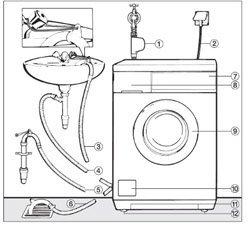 Установка стиральной машины. Артёмовские сантехники.
